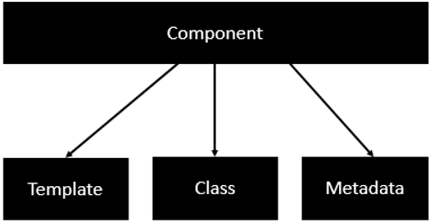 component templates