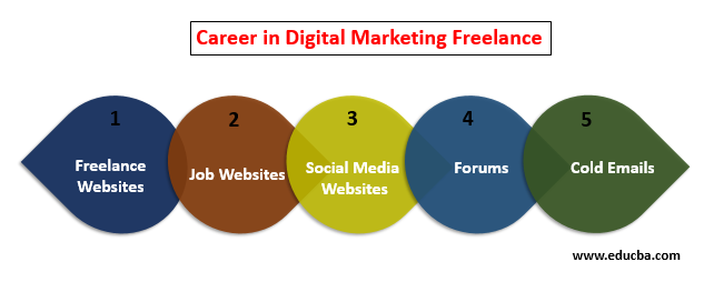 digital marketing freelancer 1
