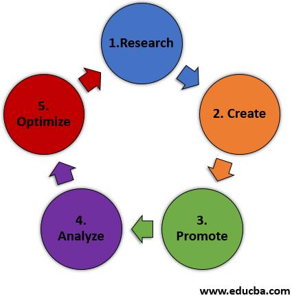 digital marketing process 1