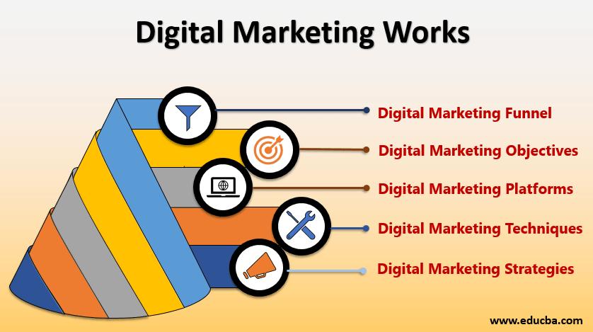 digital marketing works