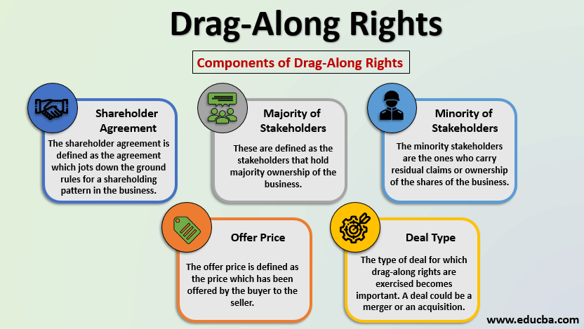 drag along rights