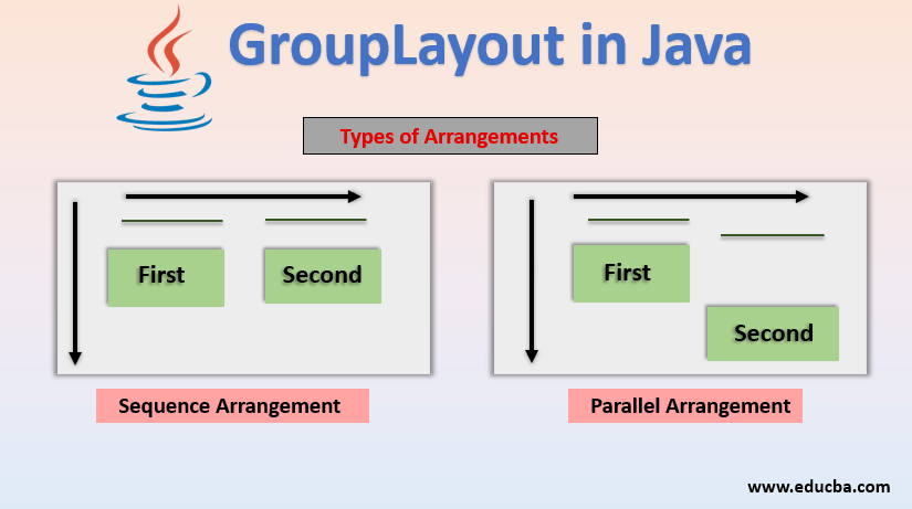 grouplayout in java
