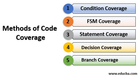 method of code coverage