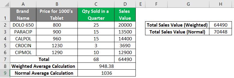 Quantity Sold