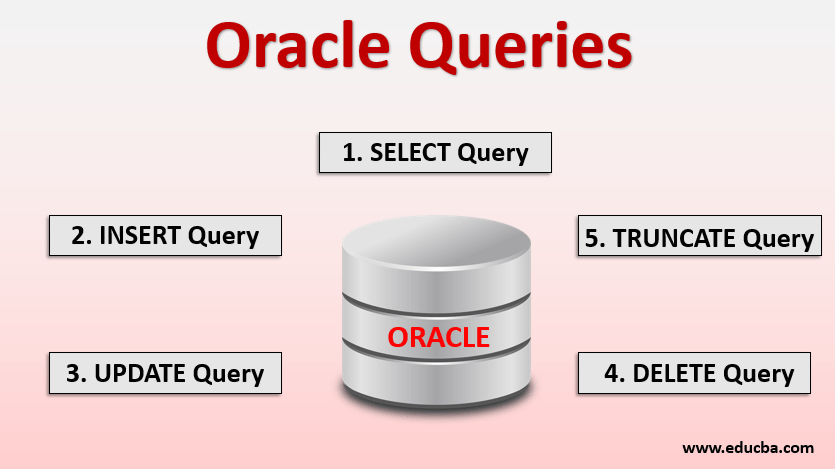 oracle queries