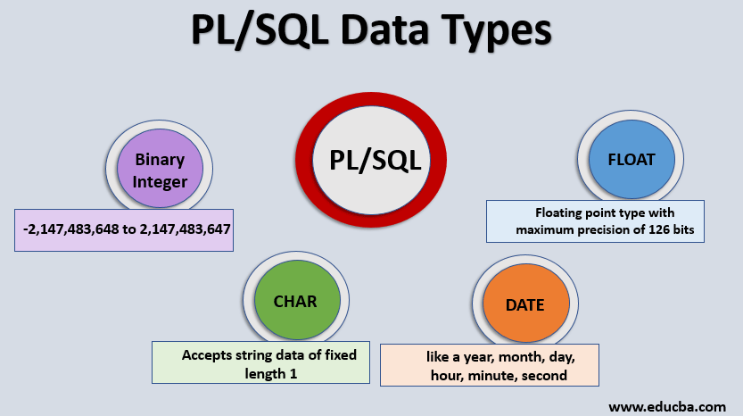 plsql data types