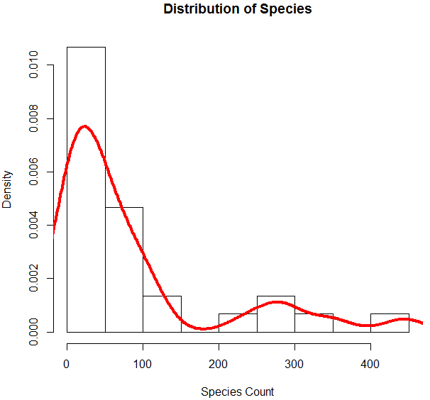 poission regression in R