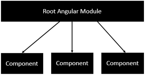 root angular