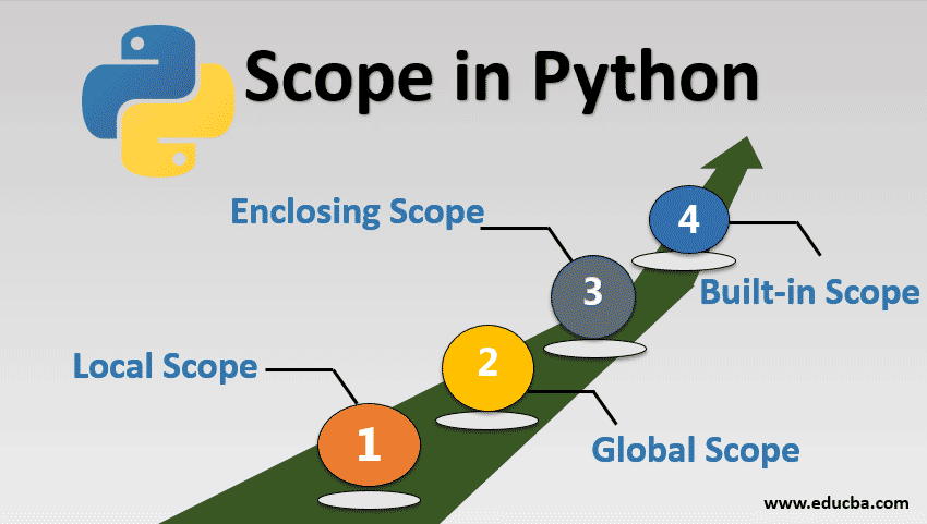 Scope in Python