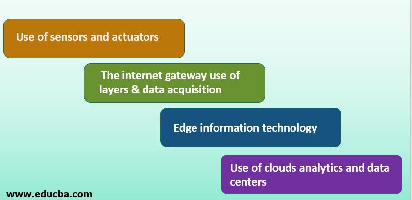 Stages of IoT Architecture