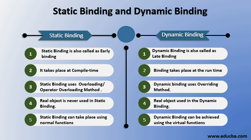 static binding and dynamic binding