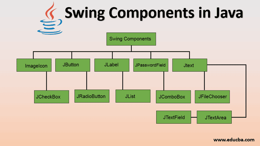 swing components in java