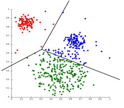 types of clustering 1