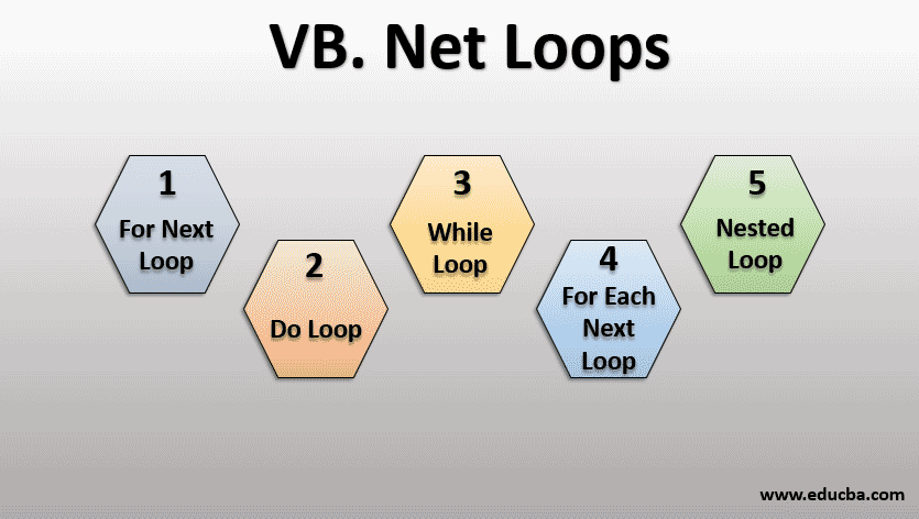 vb.net loops