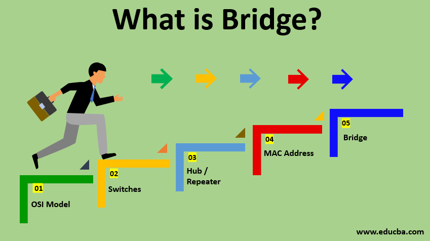 what is bridge?