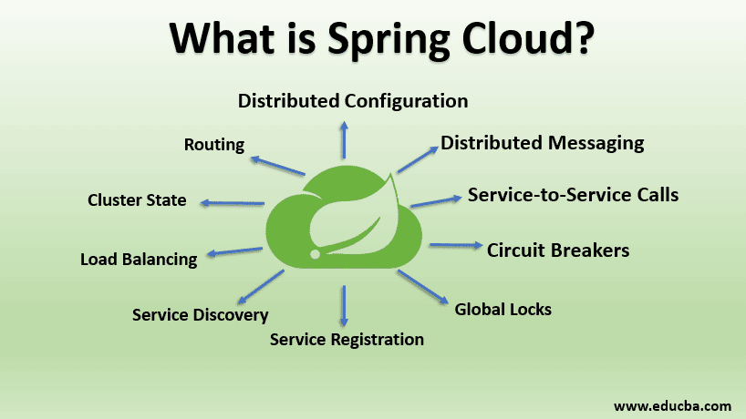 what is spring cloud