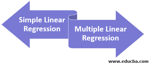 Types of Linear Models in R