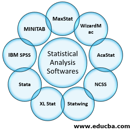Statistical Analysis Softwares