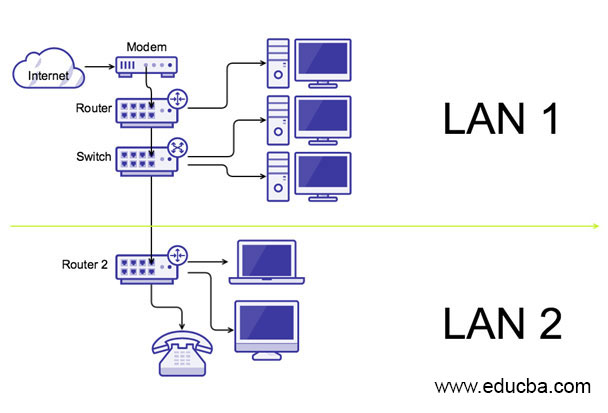 How Computor Connect to Server