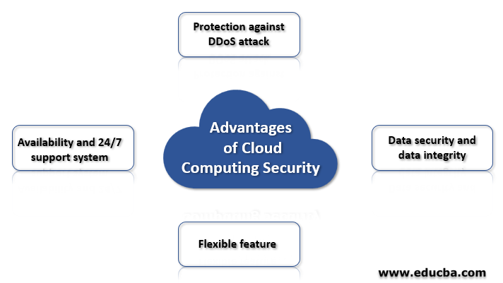 Advantages of Cloud Computing Security