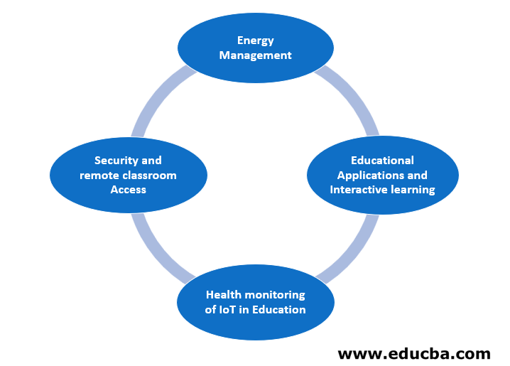 Applications of IoT in the Educational Sector