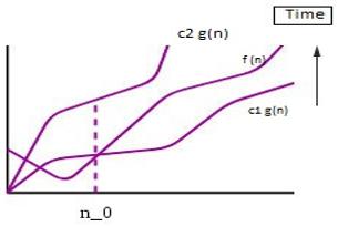 Asymptotic Analysis eg1