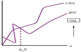 Asymptotic Analysis eg2