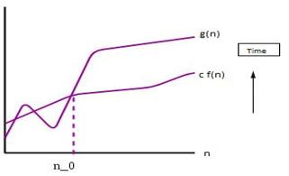 Ω Notation graph