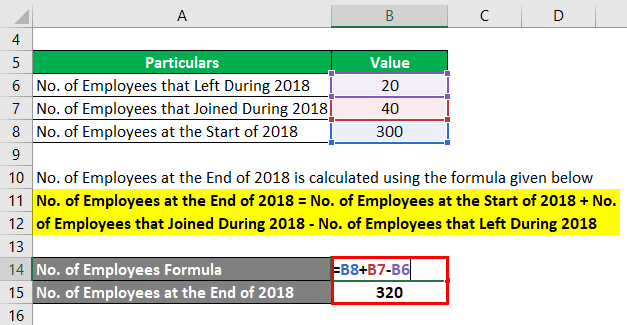 No. of Employees at the End of 2018 -2.2