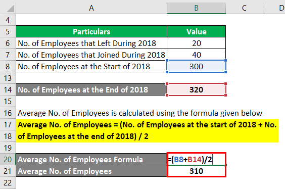 Average No. of Employees -2.3