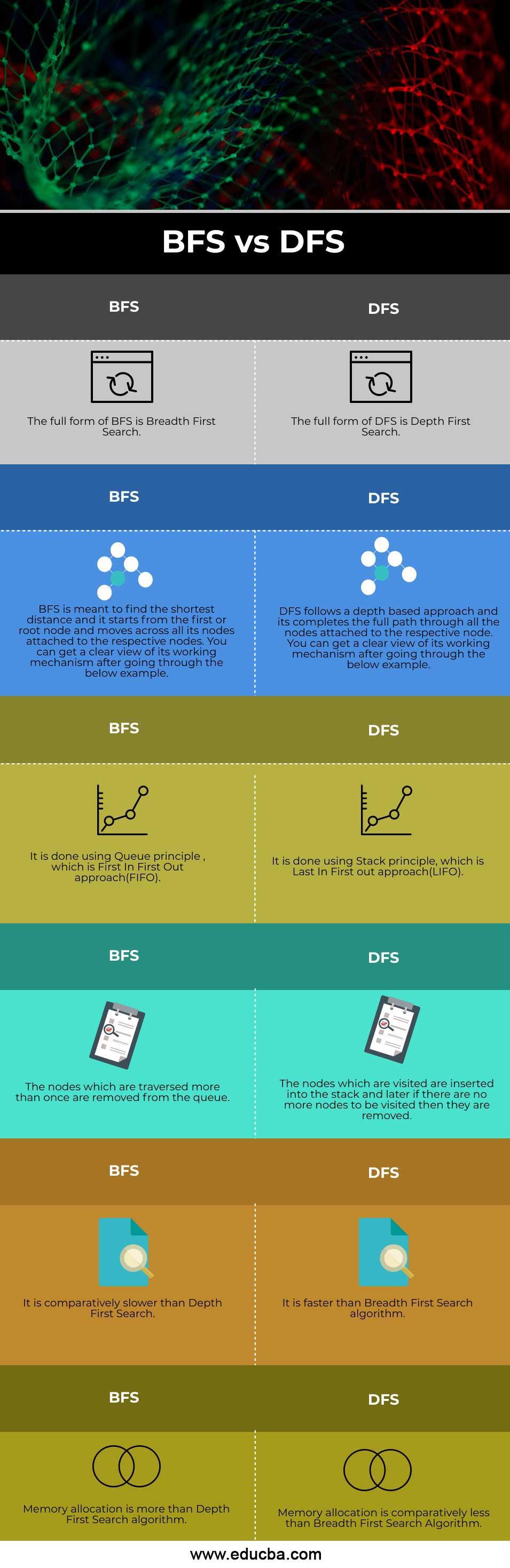 BFS-vs--DFS-info