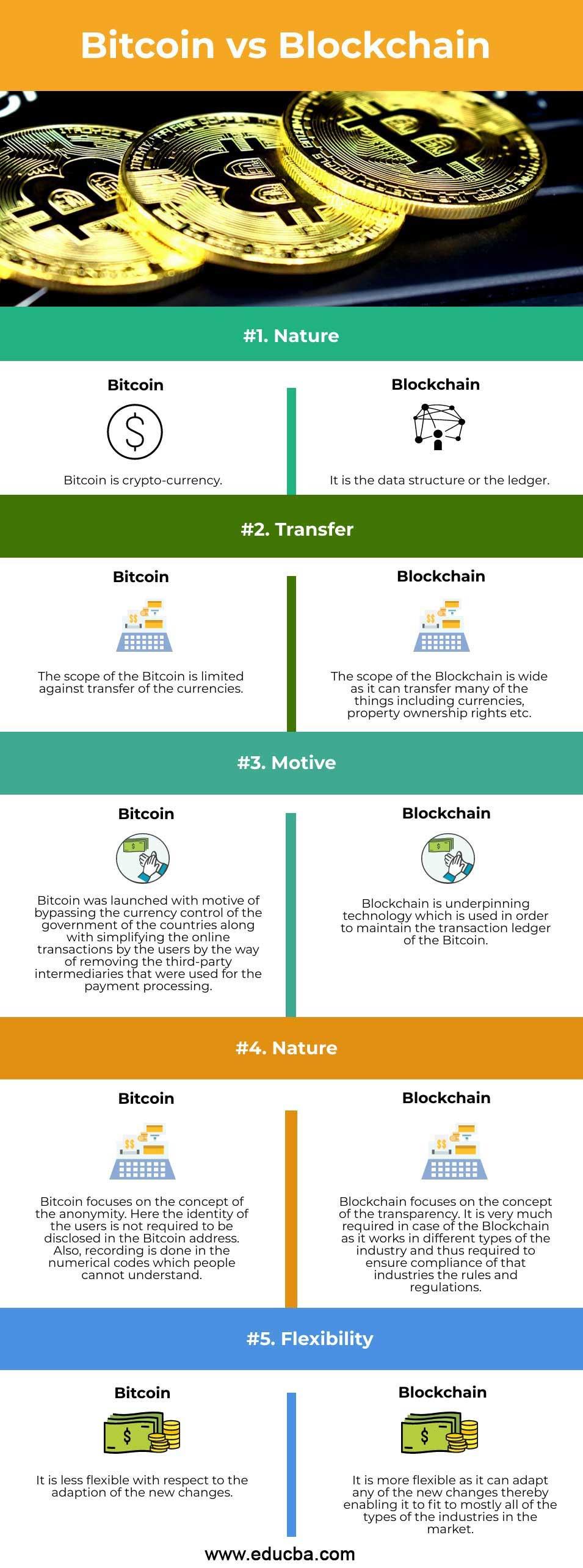 Bitcoin-vs-Blockchain-info