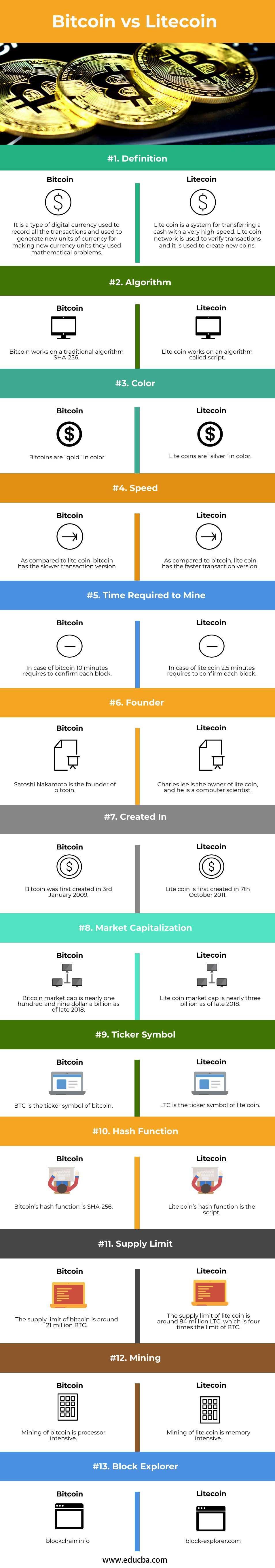 Bitcoin-vs-Litecoin-info