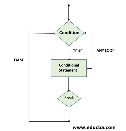 Break in PHP Flowchart