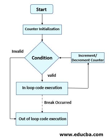 Break in Scala Flow chart