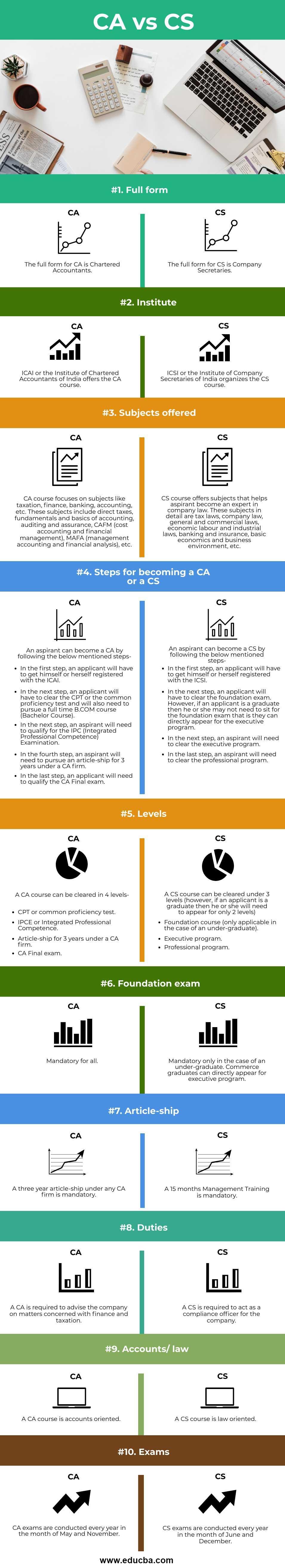 CA-vs-CS-info