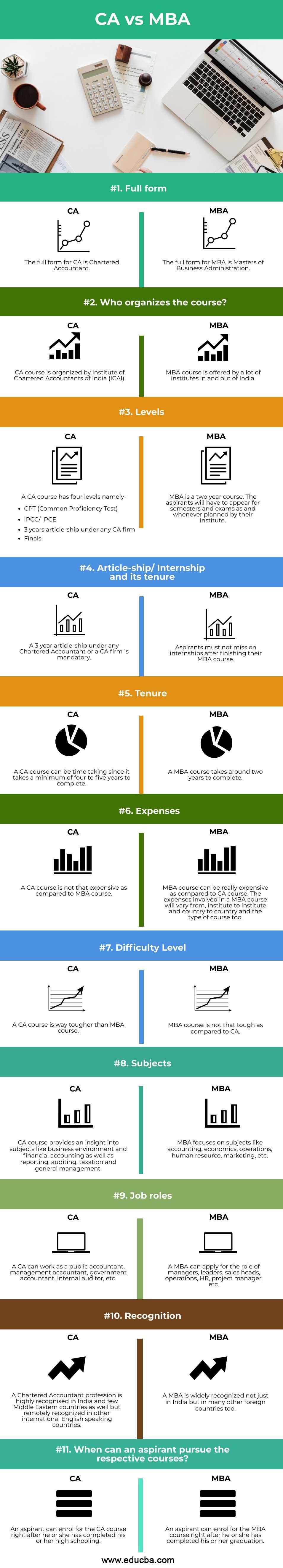 CA vs MBA info