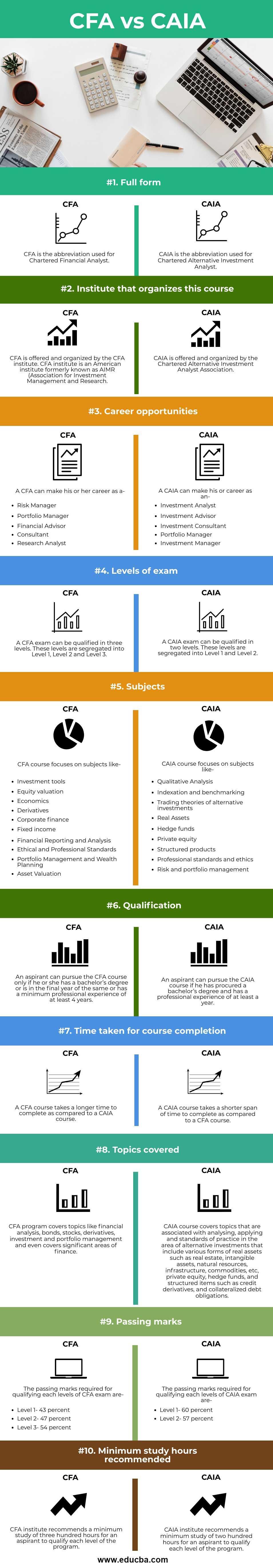 Cfa Vs Caia Top 10 Differences To