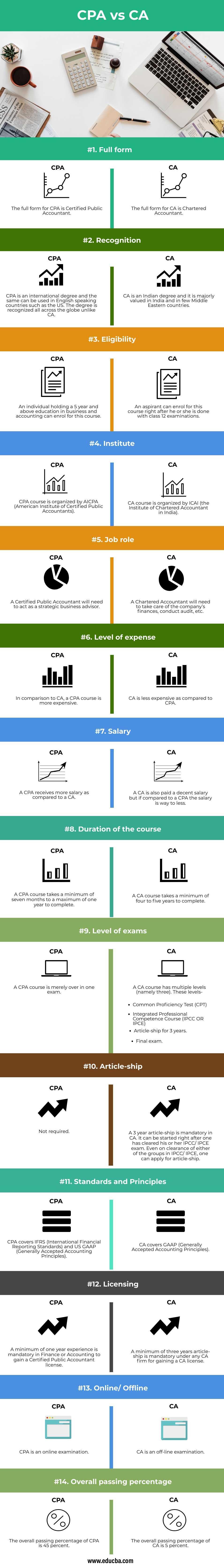 CPA-vs-CA-info