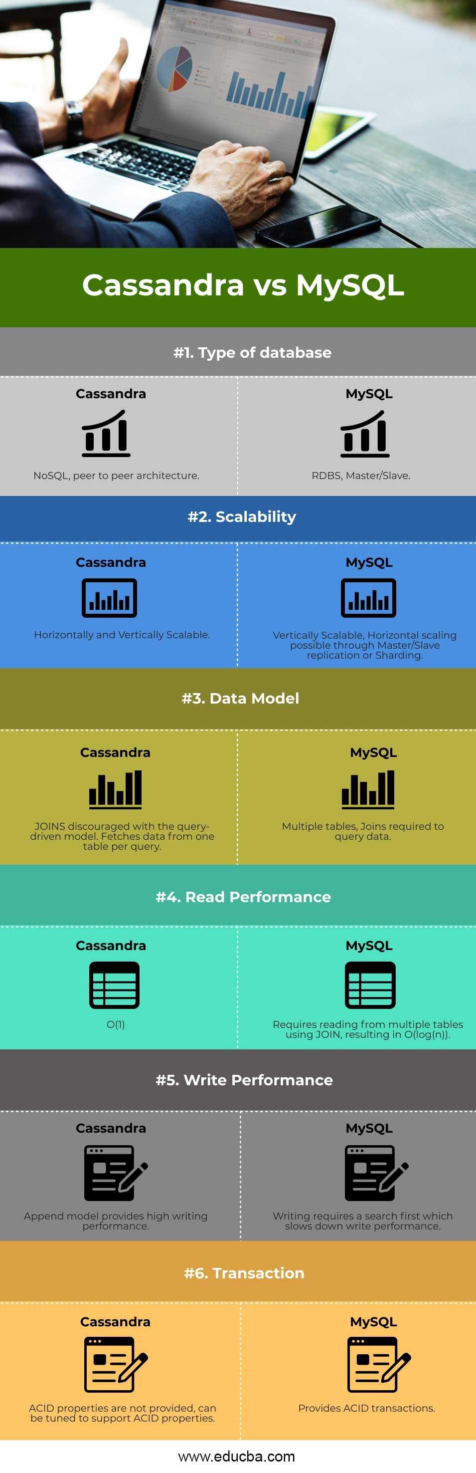 Cassandra-vs-MySQL-info