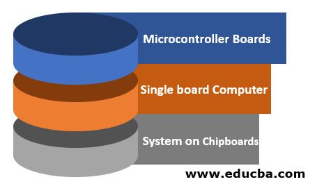 Classification of IoT Boards