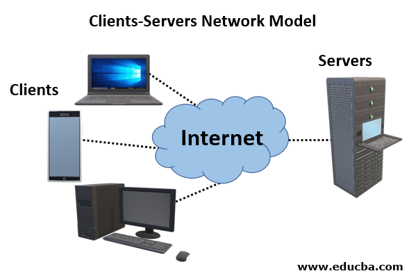 Clients Server network Model