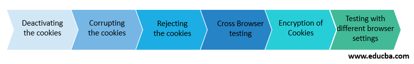 Cookie Testing Techniques
