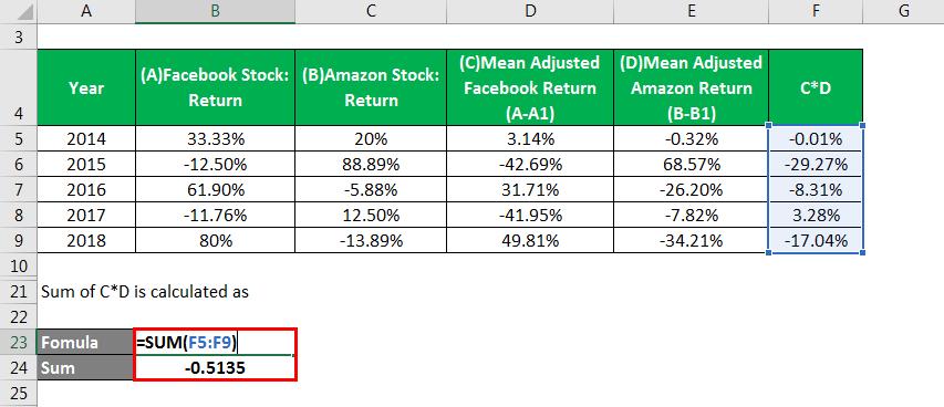 Correlation Example - 1.5