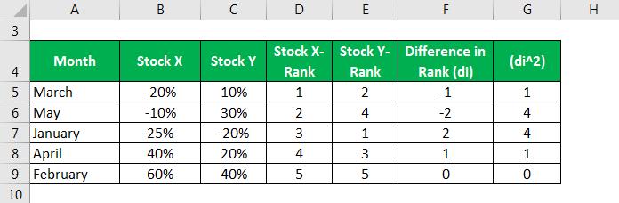 Correlation Example - 2.2