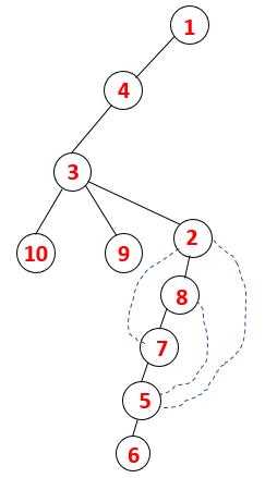 DFS Algorithm 22