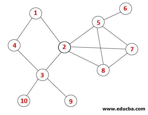 Graph Traverse