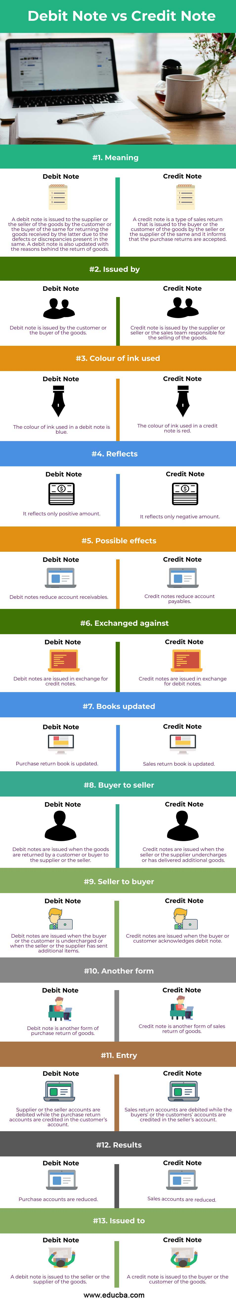 Debit Note vs Credit Note-info