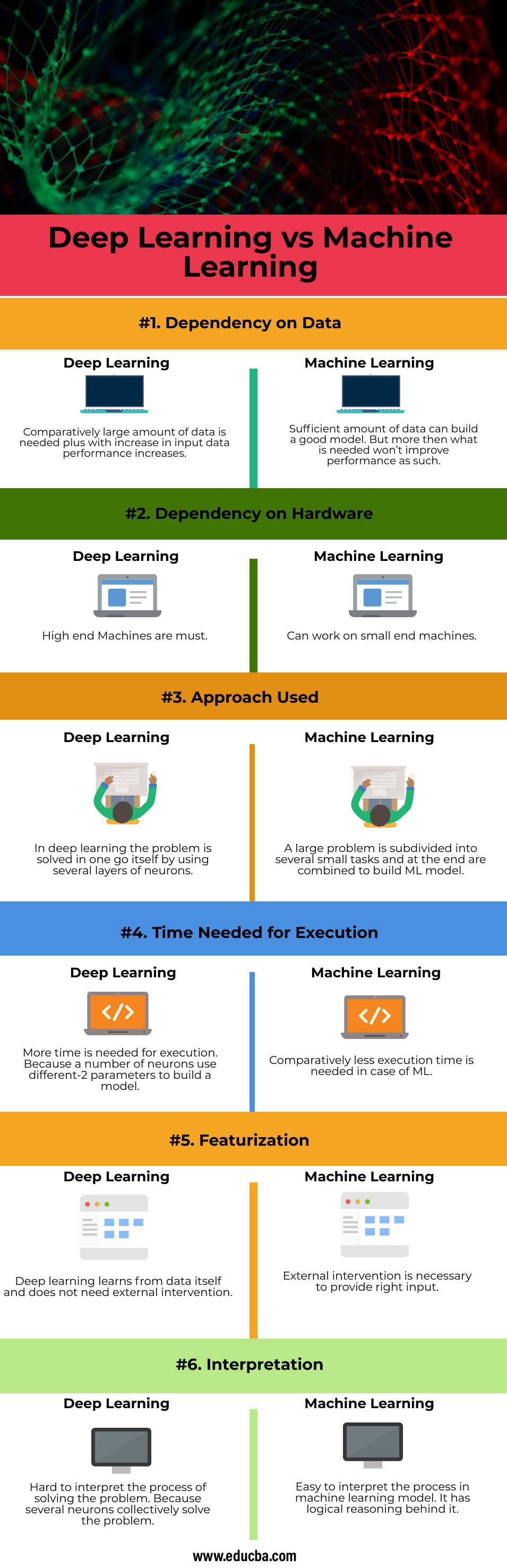 Deep-Learning-vs-Machine-Learning-info