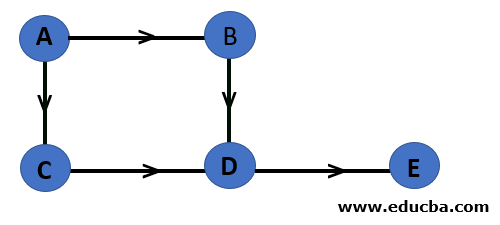 Graph in Data Structure Directed Graph